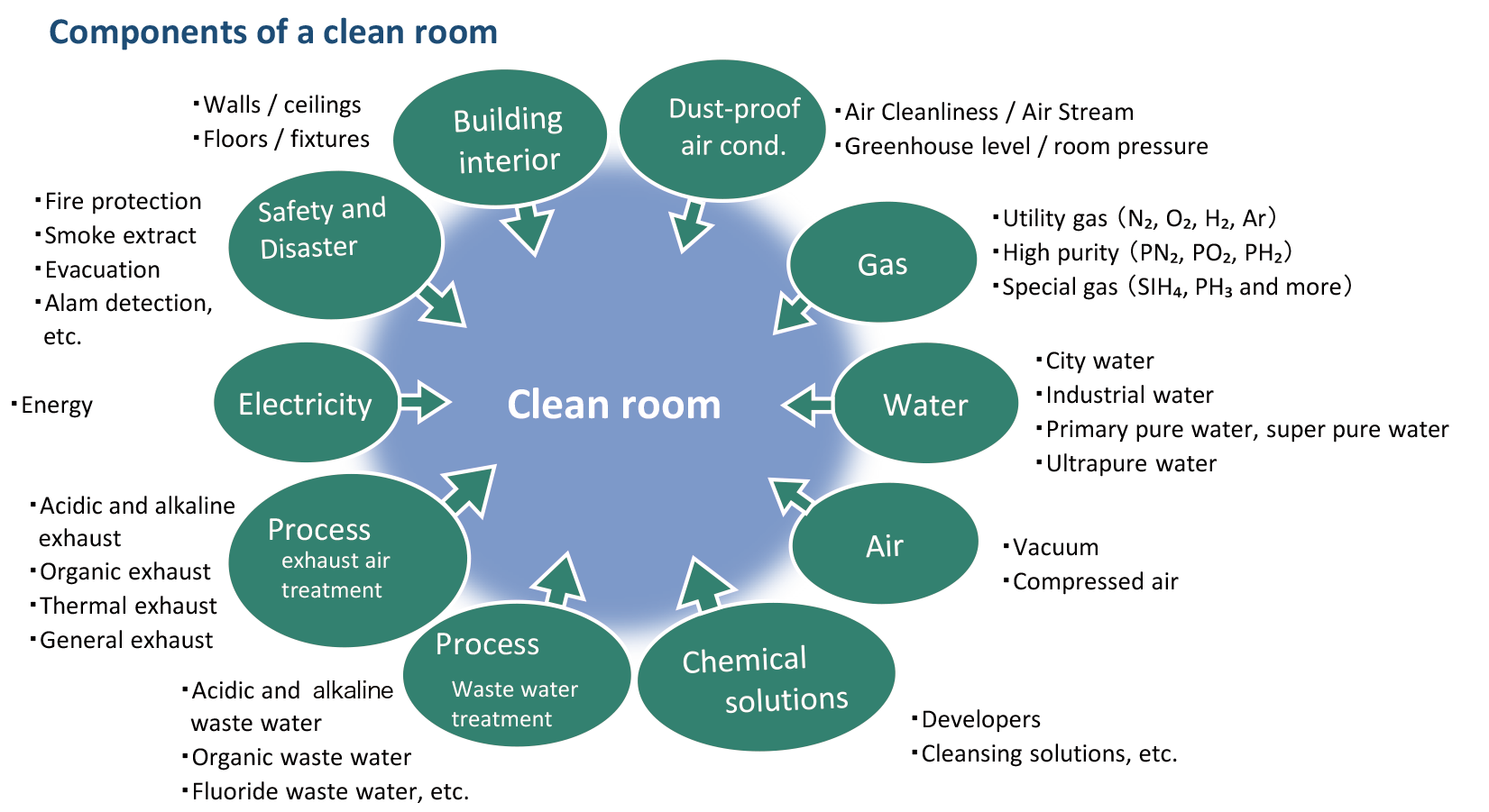 Clean rooms