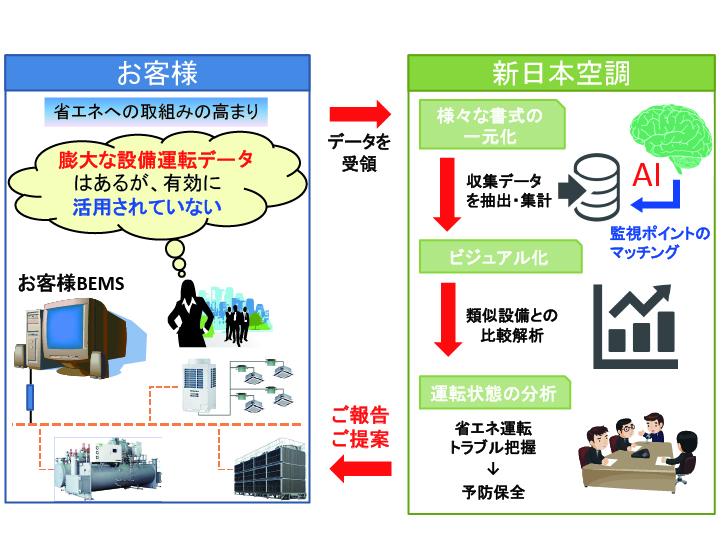 BEMSデータ解析ツール